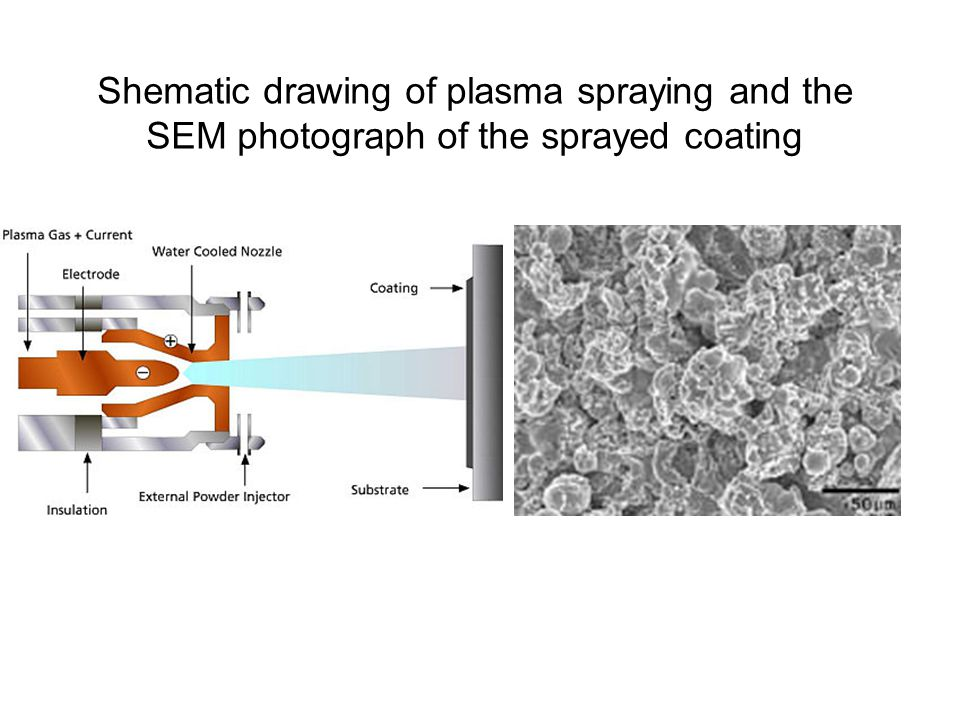 Shematic drawing of plasma spraying and the SEM photograph of the sprayed coating