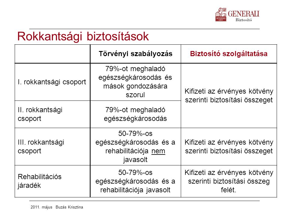 rokkantsági csoport a magas vérnyomás 2 fokú kockázata esetén)