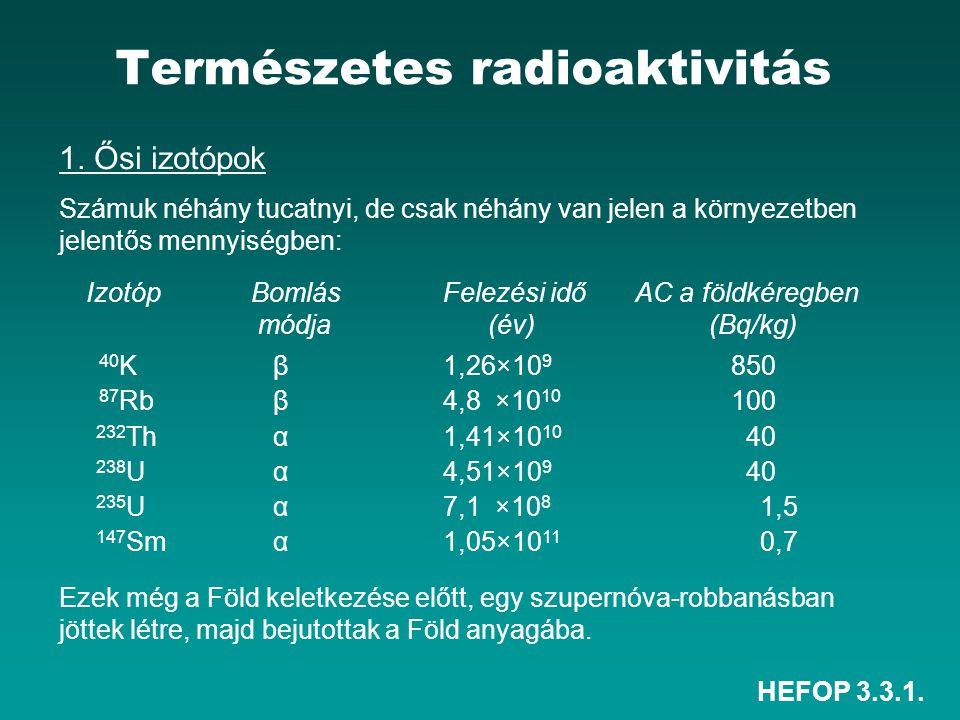 Radioaktív izotópok, amelyek fosszilis anyagból származnak