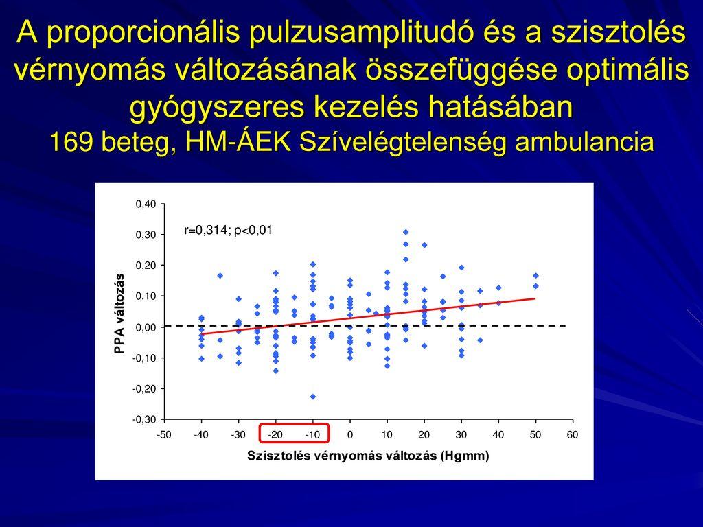 A CHF bizonyítékokon alapuló gyógyszeres kezelése)
