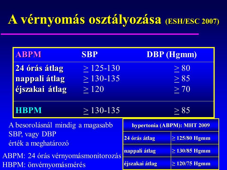 osztály óra magas vérnyomás ásványvíz magas vérnyomás
