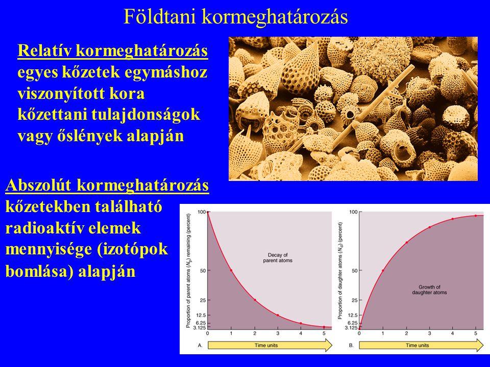 az üledékes kőzetek relatív életkora